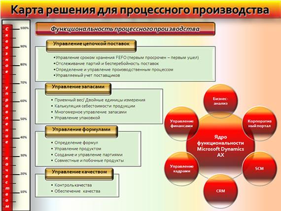 Схема управление производством продукции